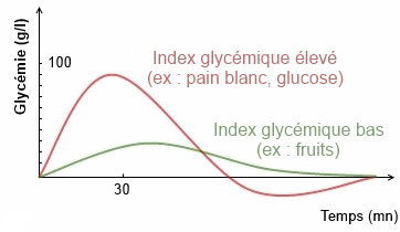 courbe-index-glycemique