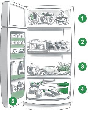 comment ranger dans le frigo botes plastique proximit pour se dbarrasser des emballages multi. Black Bedroom Furniture Sets. Home Design Ideas